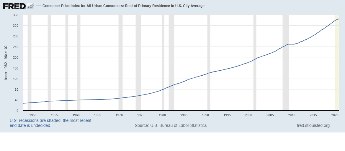 Czynsze w USA