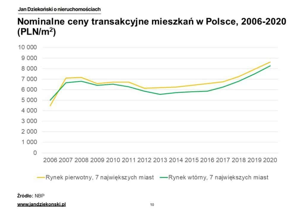 01. Ceny nominalne Polska
