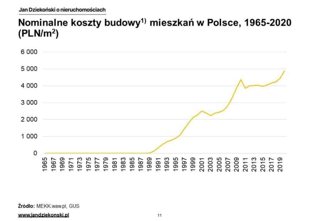 02. Nominalne koszty budowy Polska