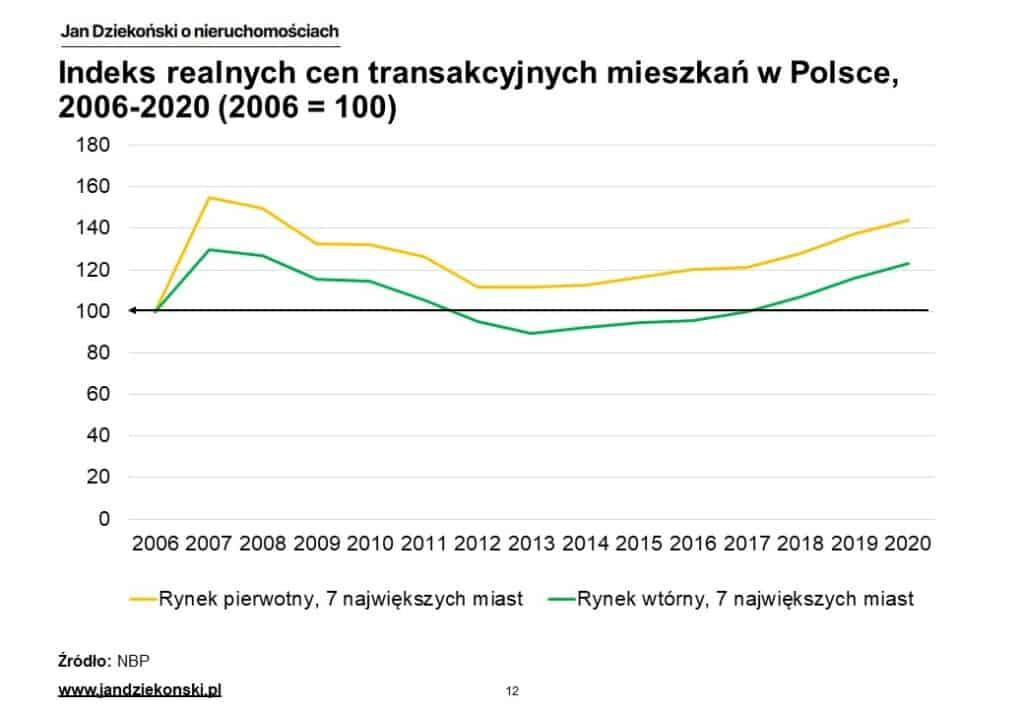 03. Ceny realne Polska