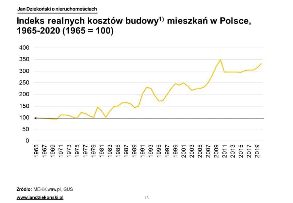04. Realne koszty budowy polska