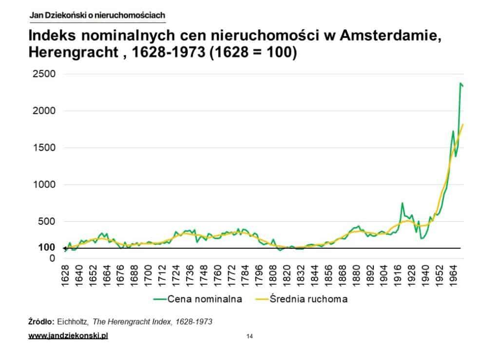 05. Herengracht nominalne