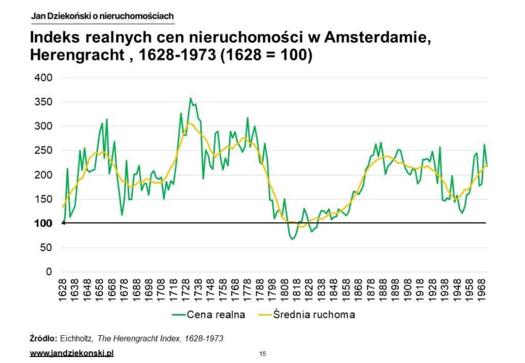 06. Herengracht realne