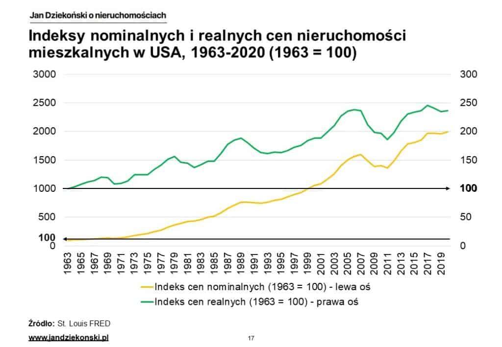 08. Nominalne i realne indeksy USA