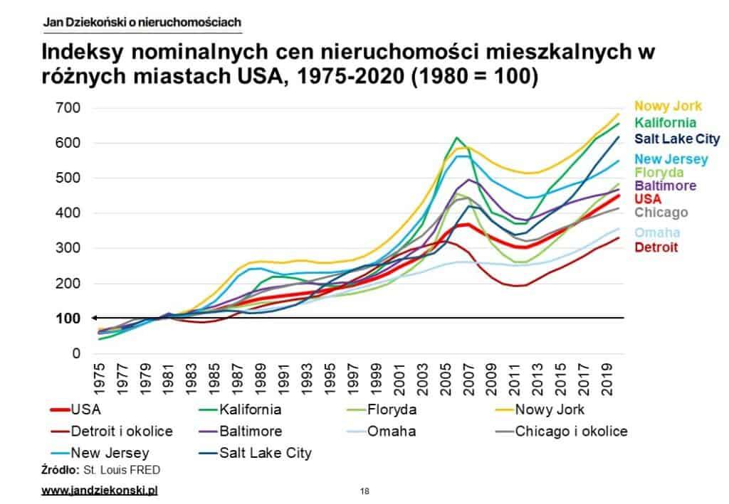 09. Nominalne indeksy miast USA