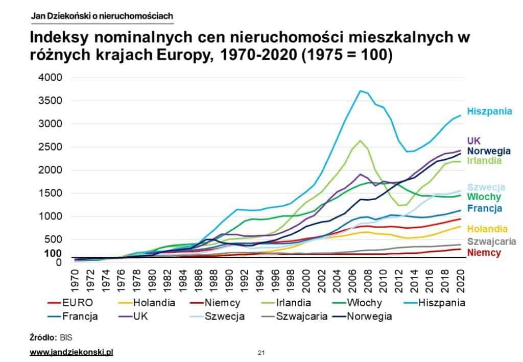 12. Indeks nominalne kraje Europy