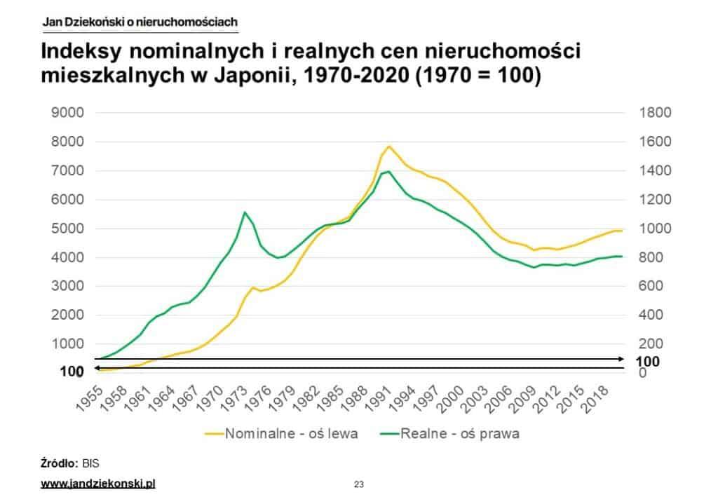 14. Nominalne i realne indeksy Japonia