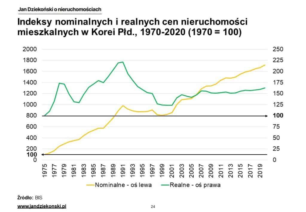 15. Nominalne i realne indeksy Korea