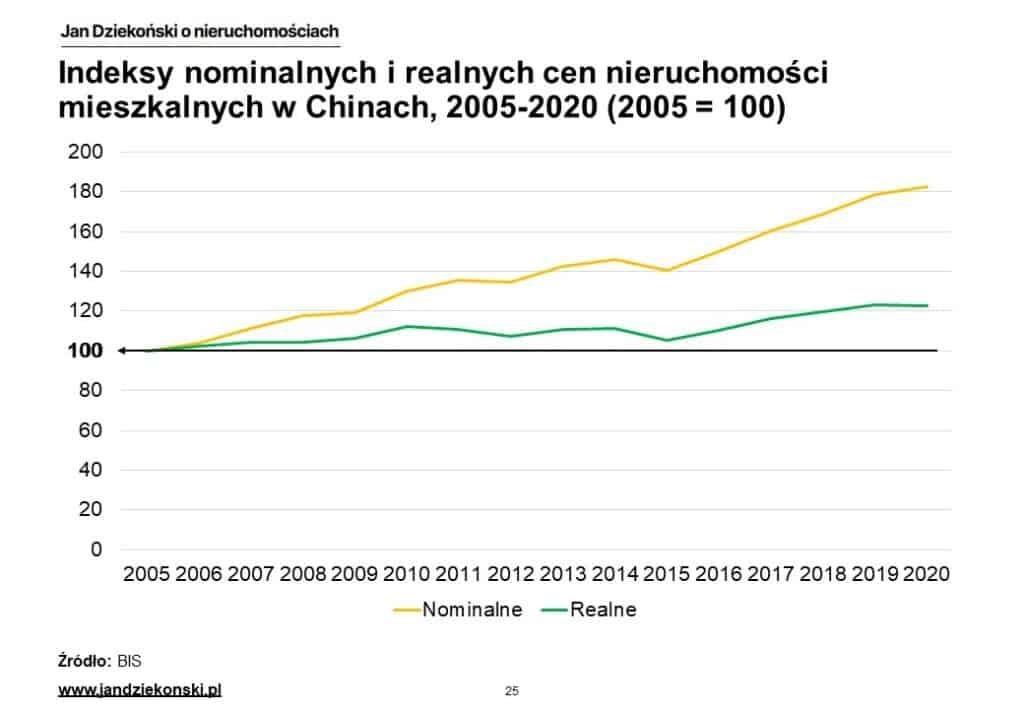 16. Nominalne i realne indeksy Chiny