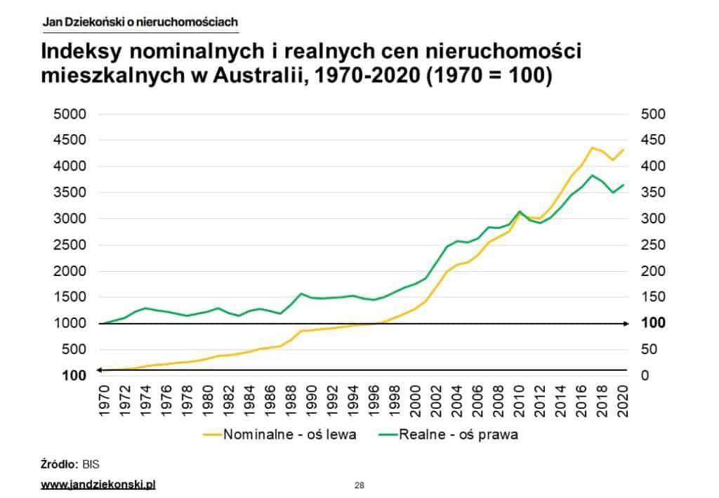 18. Nominalne i realne indeksy Australia