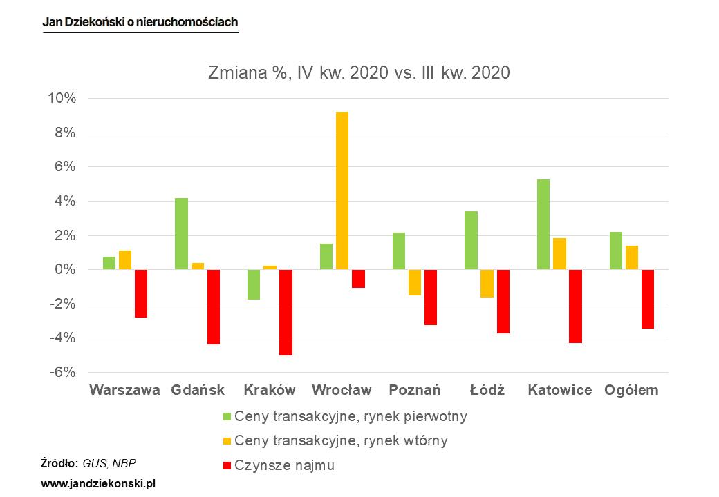 Dynamika cen i czynszów 4 kw. 2020 vs. 3 kw. 2020