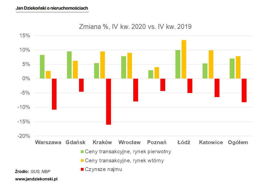 Dynamika cen i czynszów 4 kw. 2020 vs. 4 kw. 2019