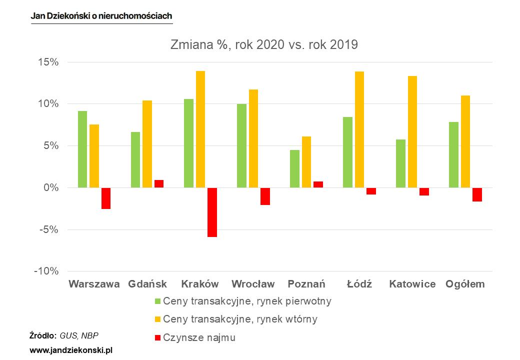 Dynamika cen i czynszów 2020 vs. 2019