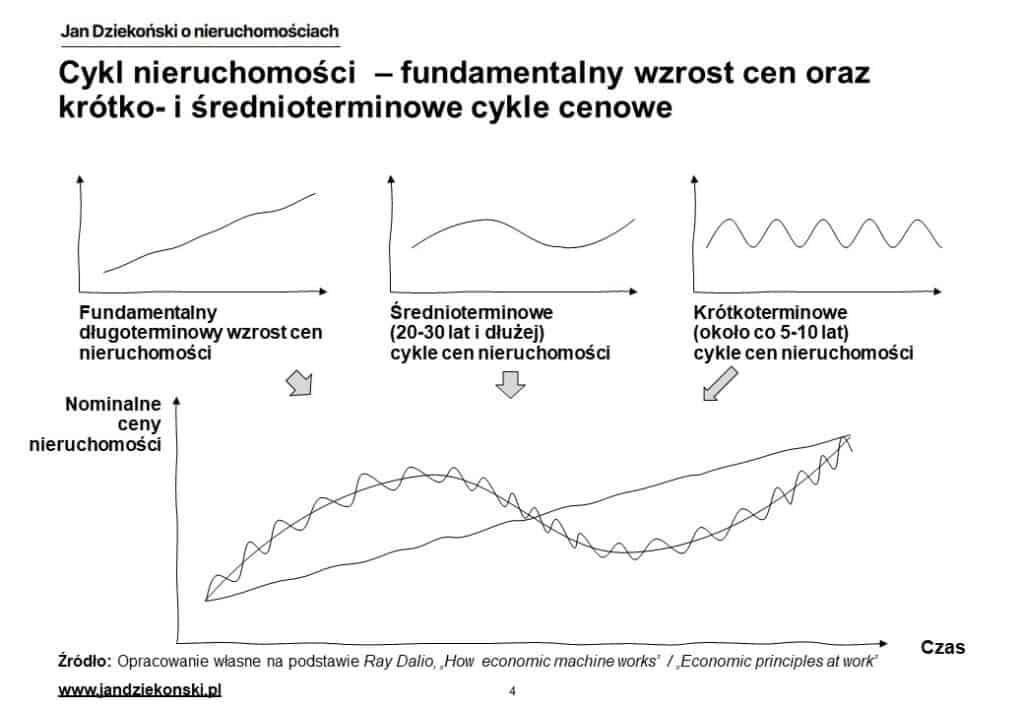 Pełny cykl cenowy nieruchomości
